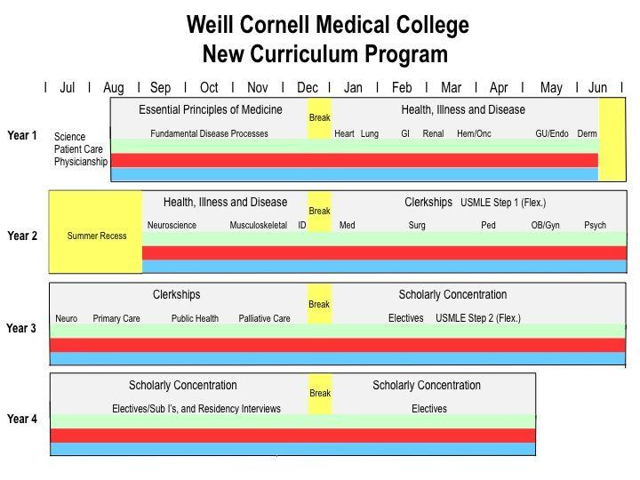Weill Cornell Medical Curriculum